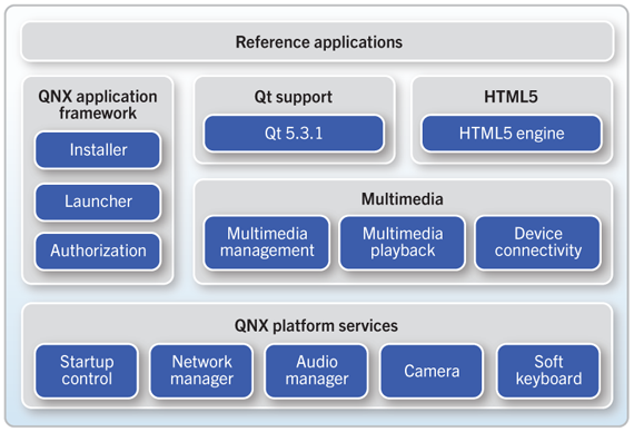 QNX Reference Applications